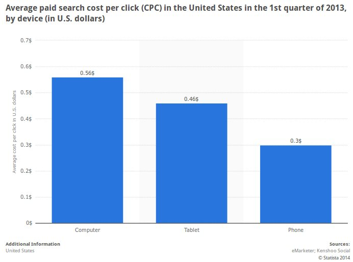 Chart showing the average paid price per click in the U.S. on PC, tablet, mobile.